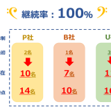 RIKAI(リカイ)、ITスタートアップ企業からの開発受注案件1.5倍増