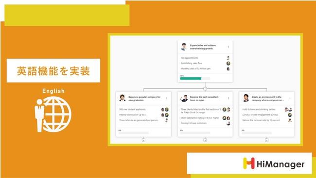 ハイマネージャー、人事評価DXサービス「HiManager」に英語機能を実装