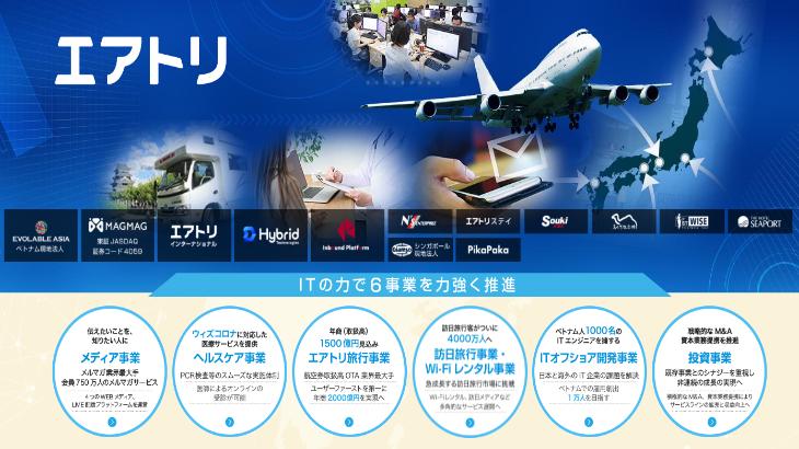 エアトリ、グループ会社ピカパカの株式一部買い取りを発表