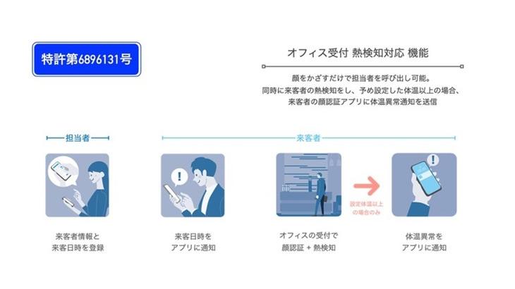 DXYZ(ディクシーズ)、来客者の顔認証アプリ「FreeiD (フリード)」にて顔認証技術に関する特許の取得を発表