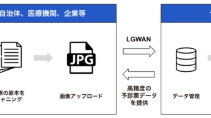 コージェントラボと両備システムズ、AI OCRサービス「Tegaki(テガキ)」を活用した新型コロナワクチン接種管理業務におけるDXソリューションを提供