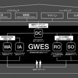 GROUND(グラウンド)、日本ユニシスと物流施設統合管理・最適化システムパートナーシップ契約を締結