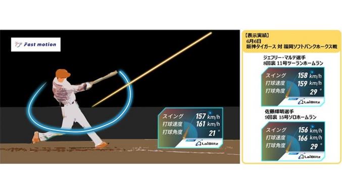ライブリッツ 、プレー映像をAIで解析し打球や動作の軌道をビジュアル化する「Fastmotion V3(ファストモーションブイキューブ)」のサービス開始