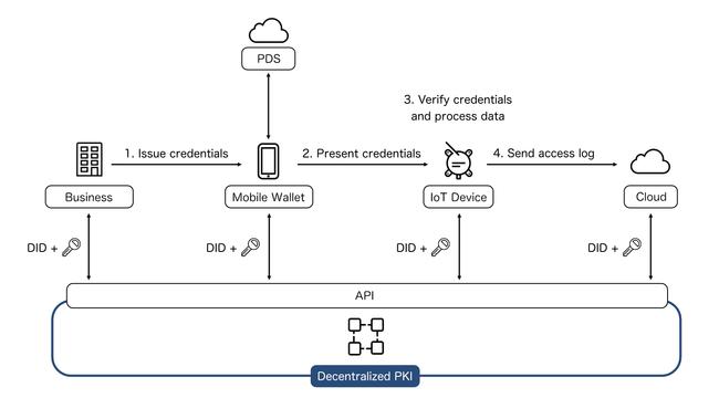 コラボゲートジャパン、世界初となる分散型IDを用いた「分散型IoTプラットフォーム」の構築に向けた実証実験を開始