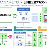 transcosmos online communications(トランスコスモスオンラインコミュニケーションズ)、長野県市町村自治振興組合にLINEを活用した行政のDXツールを提供