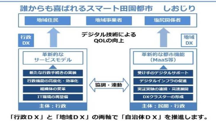 長野県塩尻市、一般社団法人日本ディープラニング協会と連携し塩尻市職員のデジタル人材育成を実施